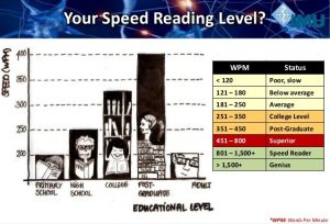 speed reading training software chart